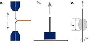 Scheme of (a) T-peel, (b) Pull-off and (c) Pull-out tests.