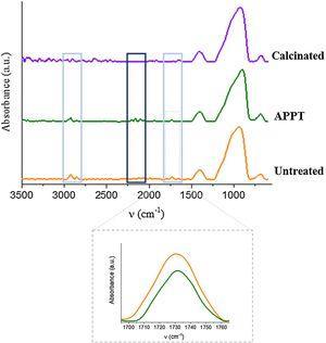 FTIR-ATR spectra of as-received, treated and calcinated fiber.