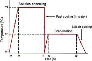 The PWHT`s thermal cycles: solution annealing heat treatment followed by stabilization.