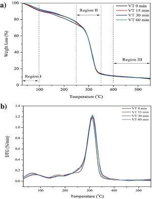 (a) Thermogravimetric analysis and (b) DTG curves of all biocomposite samples.