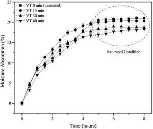Moisture absorption of all tested biocomposite samples. Samples were subjected to ultrasonication for 0, 15, 30, or 60min. VT: vibration time.