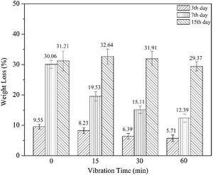 Biodegradation rates of all tested biocomposite samples.