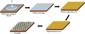 Proposed process to directly convert PMMA into graphene sheets.