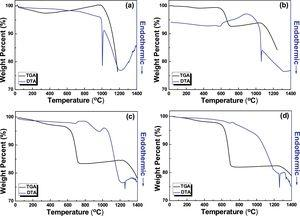 Differential thermal analysis and thermal gravimetric analysis of (a) ZnMoO4, (b) Ca0.5ZnMoO4.5, (b) Ca1.0ZnMoO5.0, and (d) Ca1.5ZnMoO5.5 powders as a function of heating temperature.