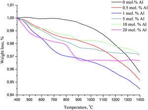 TGA curves of Al - HA heated from 400 to 1400 °C.