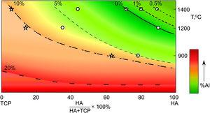 The schematic curves of the apatite phase amount (HA+OHA) in the mixture depending on the initial Al concentration.