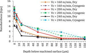Hardness distribution profile of machined surface and subsurface of AISI 4340 alloy steel under various cutting conditions.