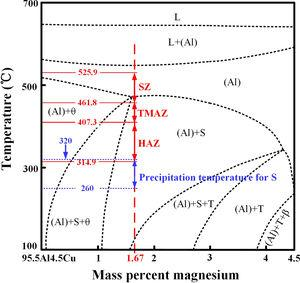 Vertical section of Al–Cu–Mg diagram at 95.5mass% Al superposed with experimentally captured or calculated temperature in different zones of the RFSSW joint (solid red lines) and precipitation temperature for S (dotted blue lines). (For interpretation of the references to color in this figure legend, the reader is referred to the web version of this article.)