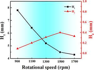 Effect of tool rotational speed on H1, H2 and H3.