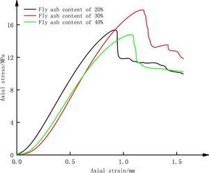 Uniaxial compressive strength changes of fly ash content of 28d at 20%, 30% and 40%.