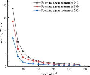 Effect of foaming agent concentration on stone body characteristics.