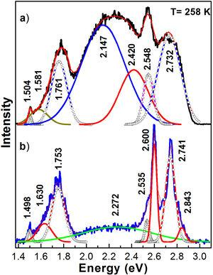 It shows the deconvolution of the photoluminescence spectra measured at 258K of samples: (a) S0 and (b) S1.