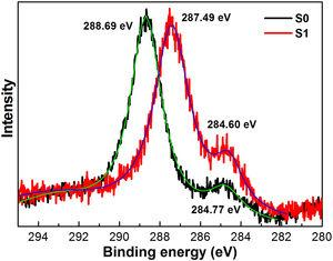 Adventitious C 1s (284.8 eV) charge effect shift of the doped sample versus the undoped matrix.