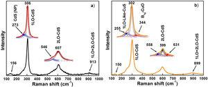 It illustrates the Raman spectra of the samples (a) S0 and (b) S1.