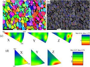 Initial microstructures of Ti-6Al-2Zr-1Mo-1V alloy. (a) EBSD image of the initial state of the Ti-6Al-2Zr-1Mo-1V titanium alloy, black areas correspond to β phase. (b) IQ + grain boundaries map, blue lines corresponding to high-angle boundaries (HABs, >15°), while red lines corresponding to low-angle boundaries (LABs, 1° < θ < 15°). (c) Inverse pole figures (IPFs) of α phase taken along the X (Transverse Direction), Y (Loading Direction), and Z (Normal Direction) directions. (d) Inverse pole figures (IPFs) of β phase taken along the X (Transverse Direction), Y (Rolling Direction), and Z (Normal Direction) directions.
