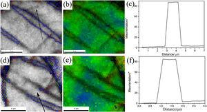 (a) High-magnification IQ + grain boundaries image of tensile twinning at −60 ℃. (b) Kernel average misorientation map of (a). (c) Misorientation profile taken along the black arrow in (a). (d) High-magnification IQ + grain boundaries image of tensile twinning at 400 ℃. (e) Kernel average misorientation map of (e). (f) Misorientation profile taken along the black arrow in (e).