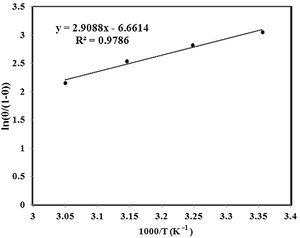 Plot of ln (θ/1–θ) vs. 1/T for mild steel in 1.0 M HCl solution containing 600 ppm of drug.