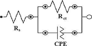 The equivalent circuit used to fit the experimental data.
