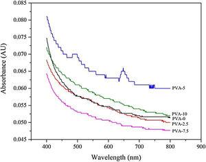The opacity of films before and after ultrasonication.