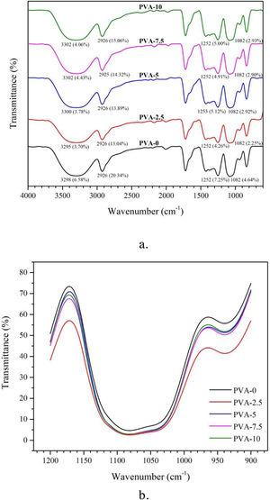 FTIR curves in a range of 4000 – 500cm−1 (a), in range of 1200 – 900cm−1 (b) for non-sonicated and sonicated film.