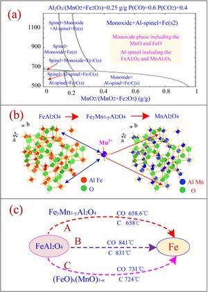 (a) Ternary phase diagram of Fe3O4–MnO2–Al2O3 system; (b) crystal structure of the spinel FeAl2O4 and MnAl2O4; and (c) phase transformation of FeAl2O4 in carbothermic reduction process.