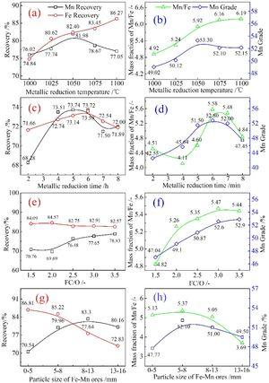 Effect of (a, b) carbothermic reduction temperature; (c, d) time; and (e, f) FC/O and particle size of Fe–Mn ores on Mn and Fe separation indexes from Fe–Mn ores.