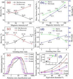 Effect of (a, b) magnetic intensity and (c, d) grinding time on separation indexes of Mn and Fe, and effect of grinding time on (e) particle size distribution and (f) equivalent particle size and specific surface area.