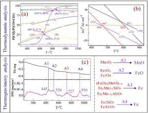 (a) Gas-equilibrium diagram of Mn–Fe–C–O system; (b) ΔG0 − T of FeAl2O4 and Fe2SiO4; (c) TG/DTG of the Fe–Mn ores +5 wt% graphite from room temperature to 1100 °C at a heating rate of 10 °C/min in a pure Ar atmosphere.