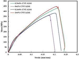 Compressive stress-strain relationship for aged CNTs/AZ61 composites.