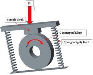 Block on Ring apparatus representation.
