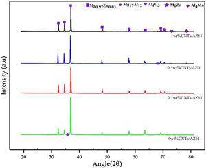 XRD analysis of as-cast CNTs/AZ61 composites.