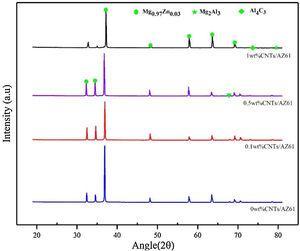 XRD analysis of aged CNT/AZ61 composites.