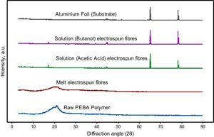 X-Ray diffraction patterns for raw PEBA, melt electrospun fibres, and solution electrospun fibres on aluminum substrate.