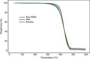 Thermogram of raw PEBA material, melt and solution electrospun fibers.