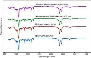 FTIR spectra of raw PEBA, melt & solution electrospun fibers.