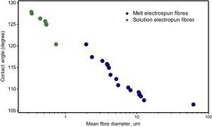 Contact angle of melt and solution electrospun fibers.