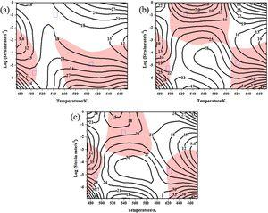 Hot processing maps under different strains: (a) 0.3, (b) 0.5, (c) 0.7.