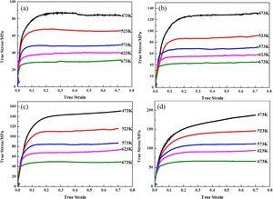 The true stress-strain curves of TRCed AZ31 magnesium alloy at different strain rates: (a) 0.001s−1, (b) 0.01s−1, (c) 0.1s−1, (d) 1s−1.