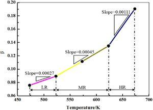 The relationship between β and the temperature.