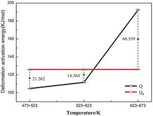 The difference between Q and Qa at different temperature intervals.