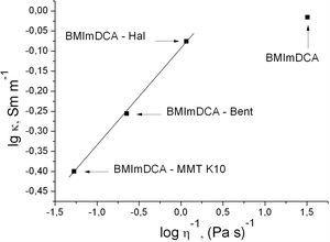Walden plot for nanocomposites; the temperature is 20°C.
