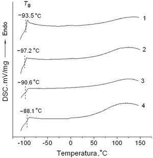 DSC traces of BMImDCA (1), BMImDCA–Hal (2), BMImDCA–MMT K10 (3) and BMImDCA–Bent (4).