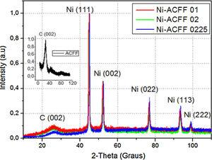 XRD spectra of the electrodeposited Ni films on ACFF substrate in different current densities (the JCPDS card number 00-001-1260 and 03-065-6212 in standard XRD pattern for Ni and carbon fiber, respectively).