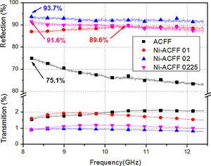 Reflected and transmitted electromagnetic wave level for ACFF and Ni-ACFF samples.