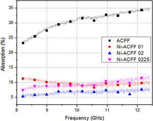 Absorbed electromagnetic wave level for ACFF and Ni-ACFF samples. (a) One possible shielding for single filament of Ni-ACFF sample. (b) One possible shielding for single filament of ACFF sample.
