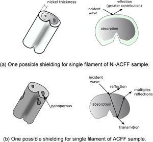 Electromagnetic shielding mechanism for (a) Ni-ACFF and (b) ACFF sample.