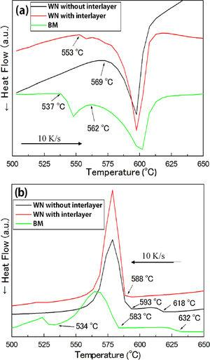 DSC curves for the WN and the BM during the (a) heating and (b) cooling processes.