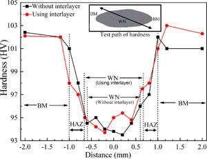 Microhardness values of the RSW joint under different welding conditions.