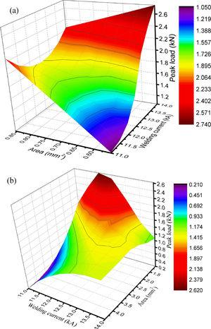3D surface plots of the TSLs as a function of welding current and WN size: (a) joints produced without an interlayer; (b) joints produced with an Al-Si interlayer.