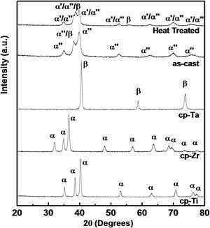X-ray diffraction patterns for Ti-15Ta-10Zr alloy, as cast and after homogenization heat treatment, compared with cp-Ti, cp-Ta, and cp-Zr.